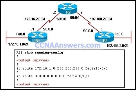 CCNA 2 Final Exam V4.0 Answers 2012