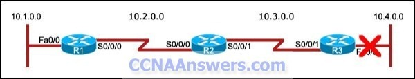 CCNA Exam 2012 thumb CCNA 2 Final Exam Answers 2012
