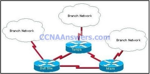 CCNA Final thumb CCNA 2 Final Exam Answers 2012