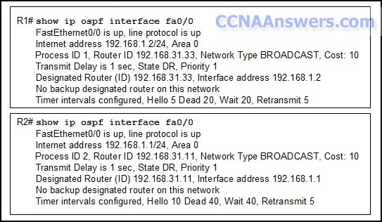 Routers R1 and R2 are directly connected through a FastEthernet