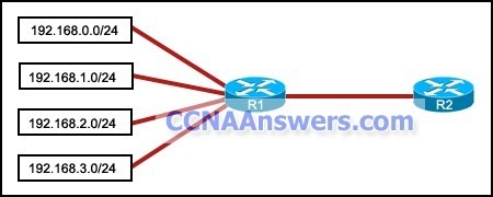 Which summarization should R1 use to advertise its networks to R2