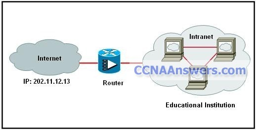 CCNA Discovery 1 Final V4.0 Answers