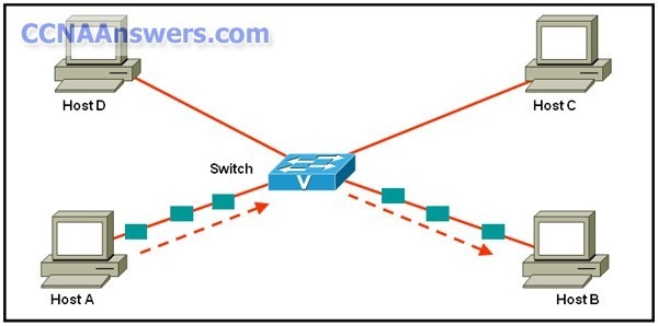 CCNA Discovery 1