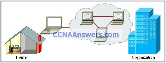 DHomesb Final Answers thumb CCNA Discovery 1 Final V4.0 Answers