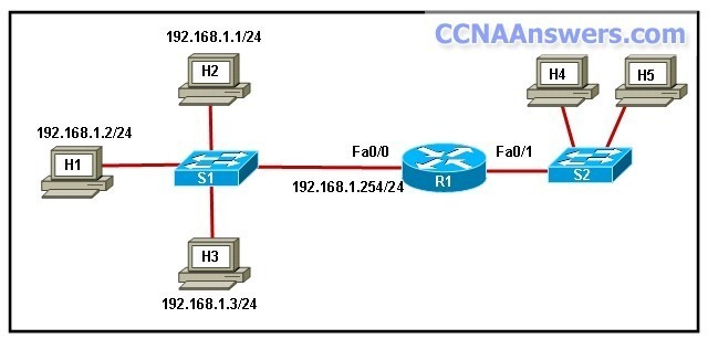 DHomesb Final Exam thumb CCNA Discovery 1 Final V4.0 Answers