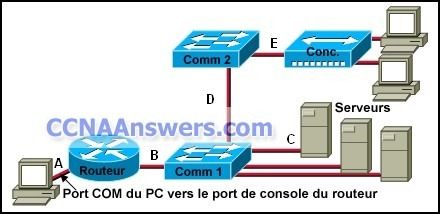 DsmbISP Chapter 3 thumb CCNA Discovery 2 Chapter 3 V4.1 Answers