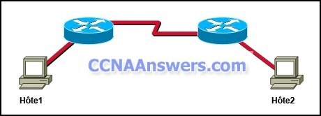CCNA Discovery 2 Chapter 7 V4.1 Answers