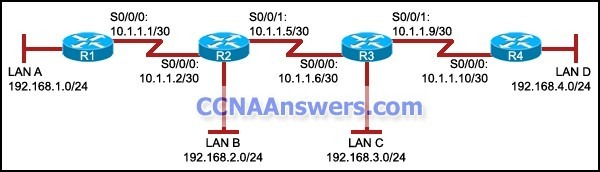There is no dynamic routing protocol that is running on this network