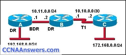 When establishing adjacency relationships, which IP address would router A use to send hello packets to router B