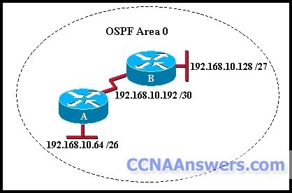 Which commands configure router A for OSPF