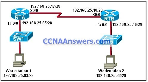 A network administrator has implemented subnetting using the network 192.168.25.0