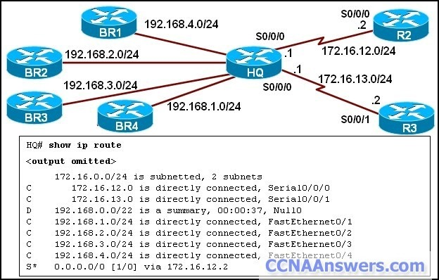 EIGRP has been configured on all routers in the network. An EIGRP summary route is configured on the HQ router