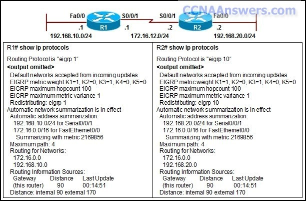 EIGRP has been configured on all routers in the network. Router R1 cannot form a neighbor relationship with router R2