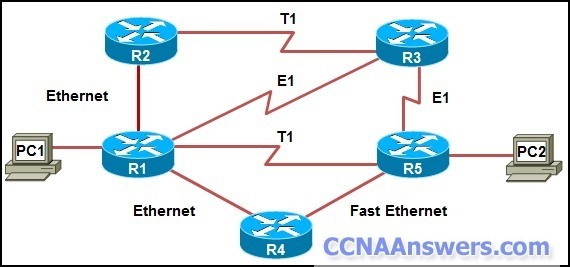 Identify the path the frames will take from PC1 to PC2 in an OSPF network