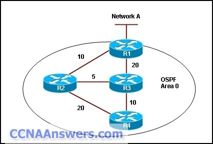 OSPF has been configured as a routing protocol on all routers in OSPF area 0