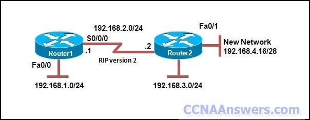 Router1 and Router2 are both running RIPv2 with autosummarization disabled