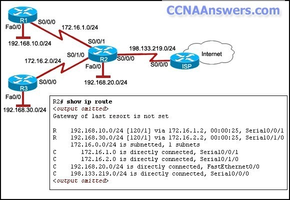 The network administrator has configured R1, R2, and R3 to use RIPv2