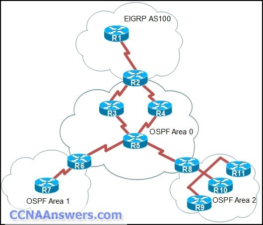 Which router or routers would be considered OSPF ABRs