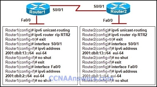 CCNA 4 Final Exam V4.0 Answers 2012