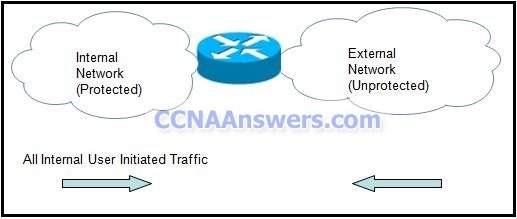 CCNA 4 Final thumb CCNA 4 Final Exam Answers 2011