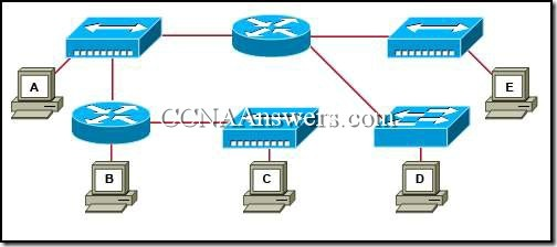 CCNA 1 Chapter 10 V4.0 Answers (3)