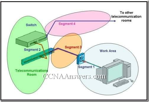 CCNA 1 Chapter 10 V4.0 Answers (6)