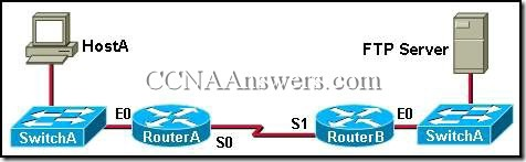 CCNA 1 Chapter 11 V4.0 Answers (3)