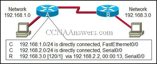 cisco chapter 11 Ccna 1 v502 + v51 + v60 chapter 11 exam answers 100% updated full questions latest 2017 - 2018 introduction to networks free download pdf file.