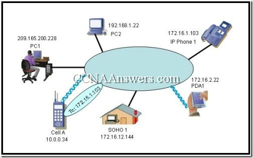 CCNA 1 Chapter 2 (1)