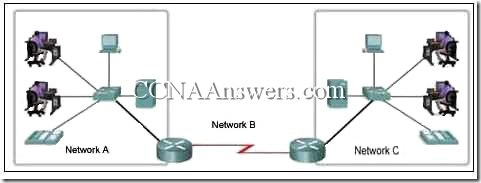 CCNA1Chapter22 thumb CCNA 1 Chapter 2 V4.0 Answers