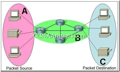 CCNA 1 Chapter 2 V4.0 Answers