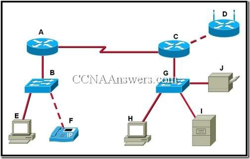 CCNA 1 Chapter 2 (6)