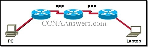 CCNA 1 Chapter 7 V4.0 Answers (1)