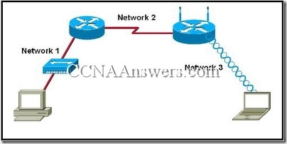 CCNA 1 Chapter 7 V4.0 Answers (3)