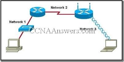CCNA 1 Chapter 7 V4.0 Answers (3)