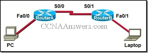 CCNA 1 Chapter 7 V4.0 Answers (4)