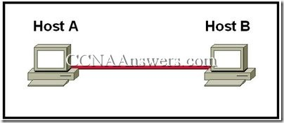 CCNA 1 Chapter 8 V4.0 Answers (1)