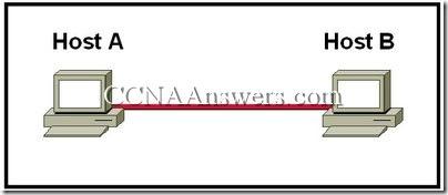 CCNA 1 Chapter 8 V4.0 Answers (1)