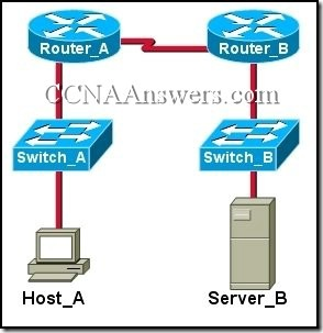 CCNA 1 Chapter 9 V4.0 Answers