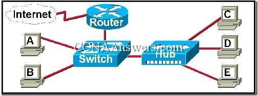 CCNA 1 Final Exam Answers V3.1 (22)