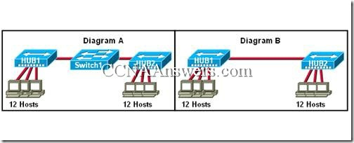 CCNA 1 Final Exam Answers V3.1 (8)