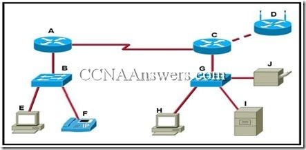 CCNA 1 Final Exam V4.0 Answers (16)