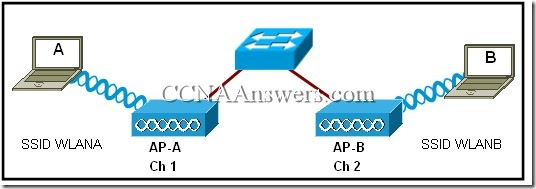 CCNA 1 Final Exam V4.0 Answers 16
