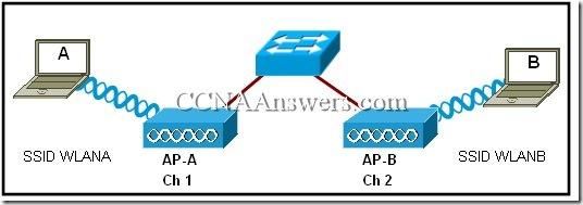 CCNA 1 Final Exam V4.0 Answers 16