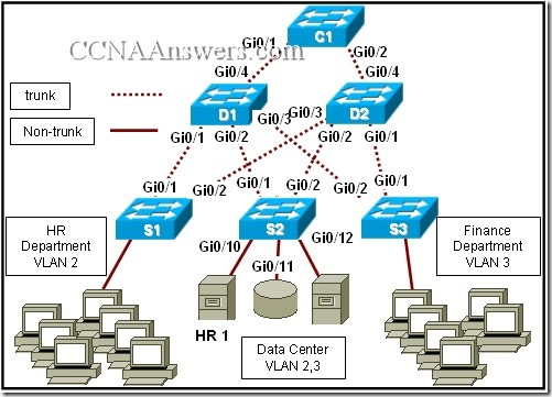 CCNA 1 Final Exam V4.0 Answers 21