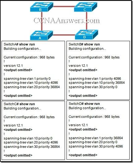 CCNA 1 Final Exam V4.0 Answers 22