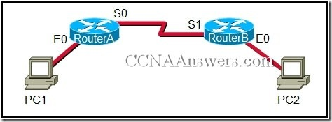 CCNA 1 Final Exam V4.0 Answers (24)