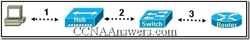 CCNA 1 Final Exam V4.0 Answers (2)