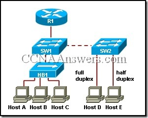 CCNA Exam Answers | CCNA Packet Tracer Help: CCNA 3 Final Exam V4.0