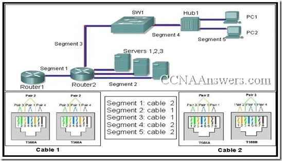 CCNA1FinalExamV4.0Answers5 thumb CCNA 1 Final Exam V4.0 Answers
